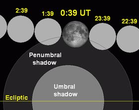280px-Lunar_eclipse_chart_close-2009aug06 from http://en.wikipedia.org/wiki/August_2009_lunar_eclipse